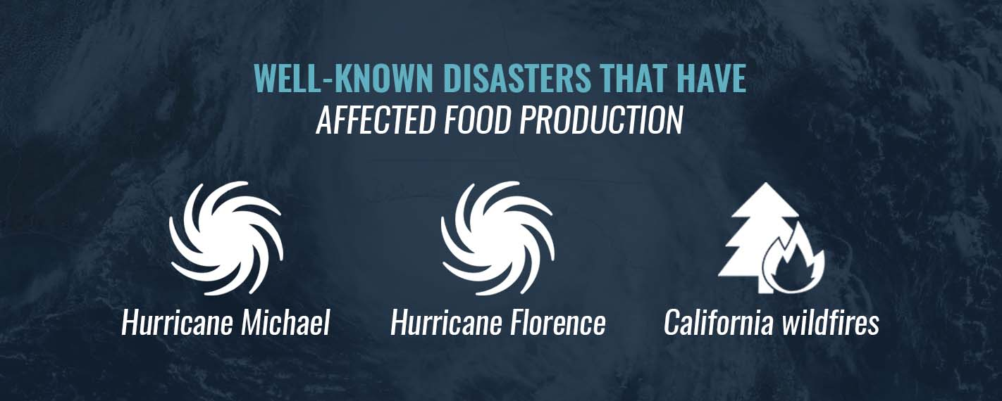 Disasters That Have Affected Food Production